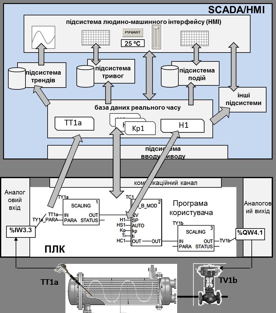 Рис. 40. Спрощена модель функціонування SCADA-системи