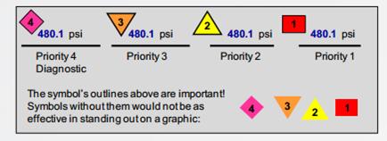 Рис.10а. Комбінація кольору та додаткових символів для зображення ненормального стану змінної.