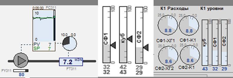 Рис. 15. Фрагмент мнемосхеми з різними типами діаграм