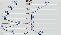 Рис. 17. Приклад відображення градієнту температур по висоті колон.