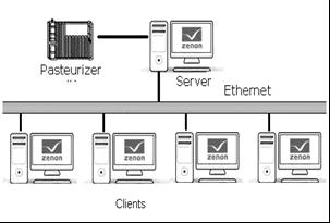 Рис. 35. Клієнт-серверна архітектура.