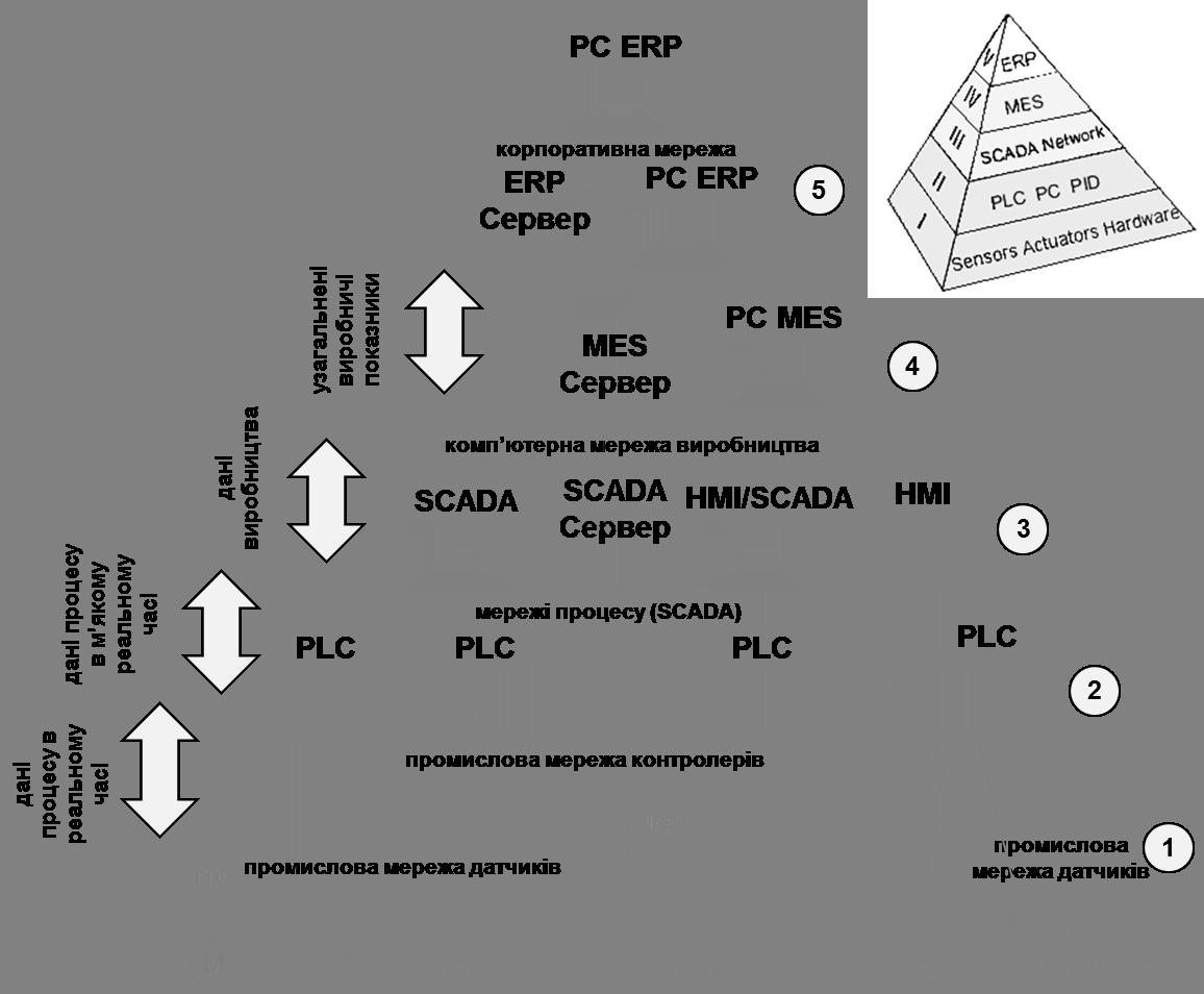 Рис. 39. Типова архітектура управління підприємством